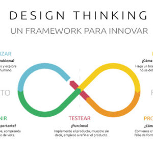 implemente design thinking en su negocio
